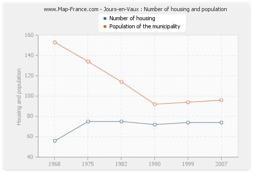 Jours-en-Vaux : Number of housing and population
