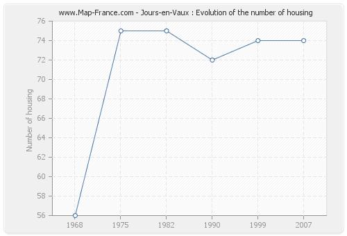 Jours-en-Vaux : Evolution of the number of housing