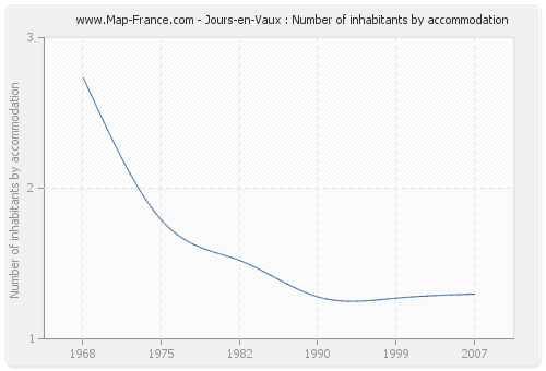 Jours-en-Vaux : Number of inhabitants by accommodation