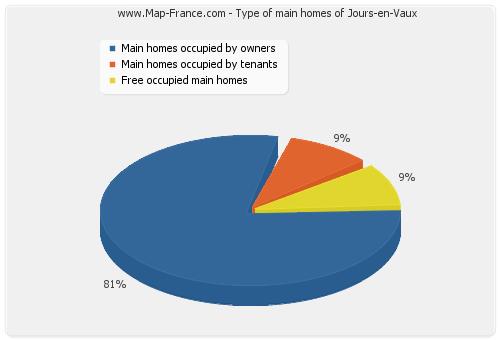 Type of main homes of Jours-en-Vaux