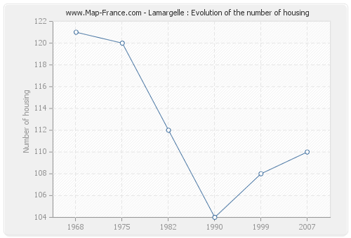 Lamargelle : Evolution of the number of housing