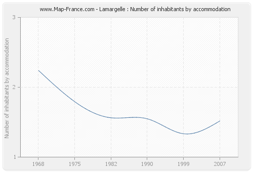 Lamargelle : Number of inhabitants by accommodation