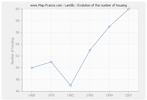 Lantilly : Evolution of the number of housing