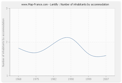 Lantilly : Number of inhabitants by accommodation