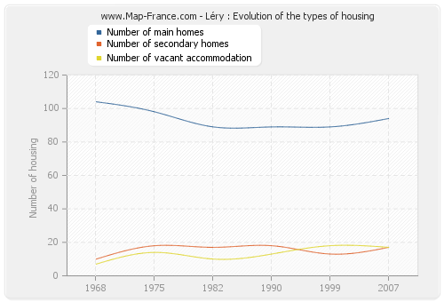 Léry : Evolution of the types of housing