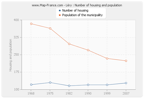Léry : Number of housing and population