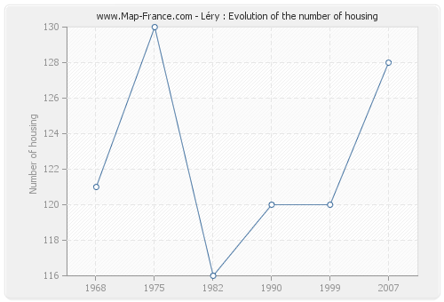 Léry : Evolution of the number of housing