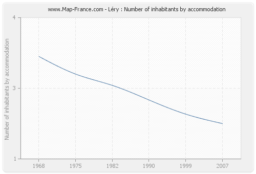 Léry : Number of inhabitants by accommodation