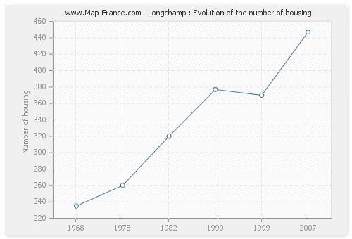Longchamp : Evolution of the number of housing
