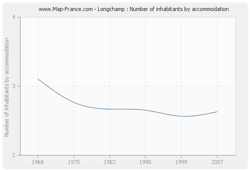 Longchamp : Number of inhabitants by accommodation