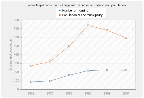 Longeault : Number of housing and population