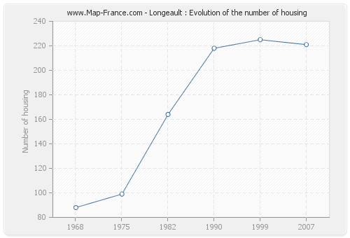 Longeault : Evolution of the number of housing
