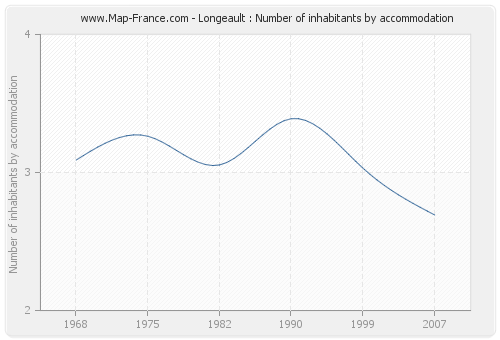 Longeault : Number of inhabitants by accommodation