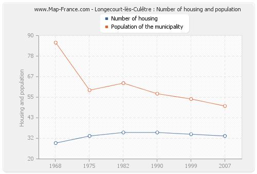 Longecourt-lès-Culêtre : Number of housing and population