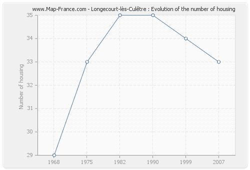 Longecourt-lès-Culêtre : Evolution of the number of housing
