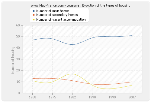Louesme : Evolution of the types of housing