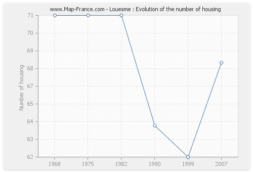 Louesme : Evolution of the number of housing