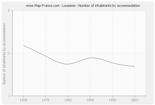 Louesme : Number of inhabitants by accommodation