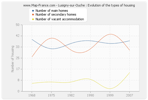 Lusigny-sur-Ouche : Evolution of the types of housing