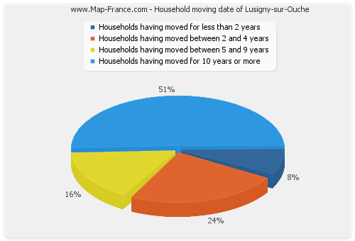 Household moving date of Lusigny-sur-Ouche