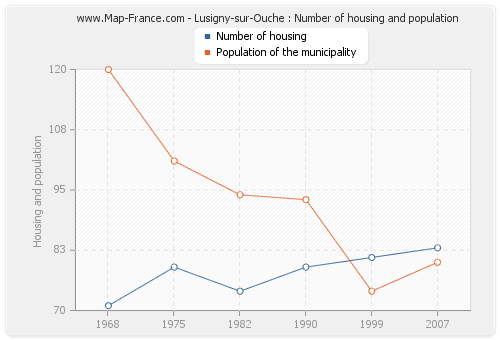Lusigny-sur-Ouche : Number of housing and population