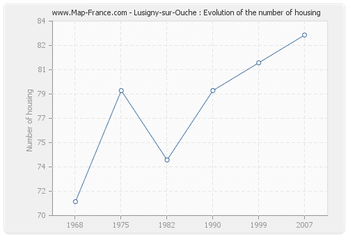 Lusigny-sur-Ouche : Evolution of the number of housing