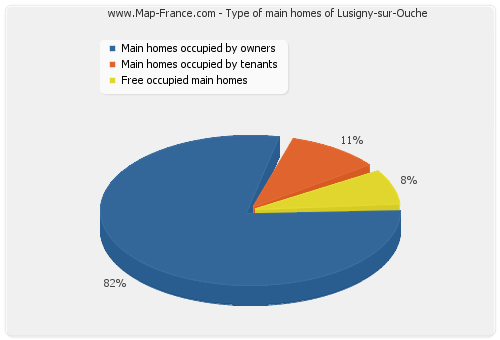Type of main homes of Lusigny-sur-Ouche