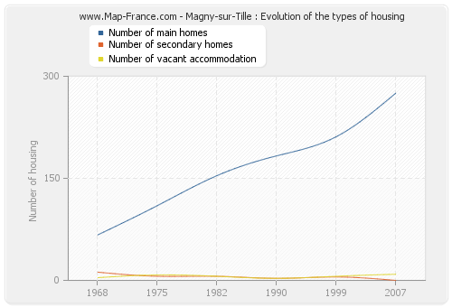 Magny-sur-Tille : Evolution of the types of housing
