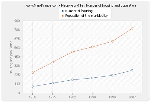 Magny-sur-Tille : Number of housing and population