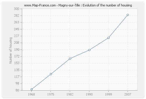 Magny-sur-Tille : Evolution of the number of housing
