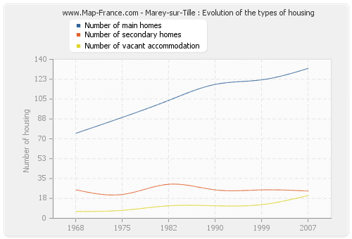 Marey-sur-Tille : Evolution of the types of housing