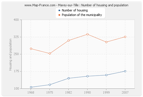 Marey-sur-Tille : Number of housing and population