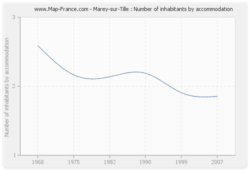 Marey-sur-Tille : Number of inhabitants by accommodation