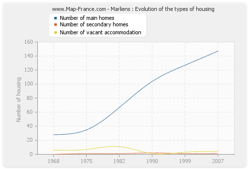 Marliens : Evolution of the types of housing