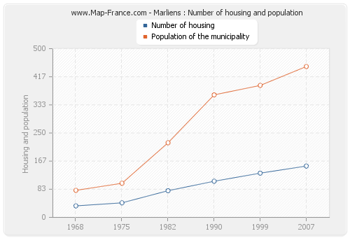 Marliens : Number of housing and population