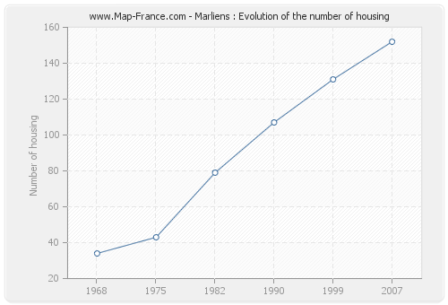 Marliens : Evolution of the number of housing