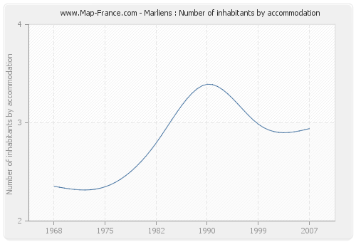 Marliens : Number of inhabitants by accommodation