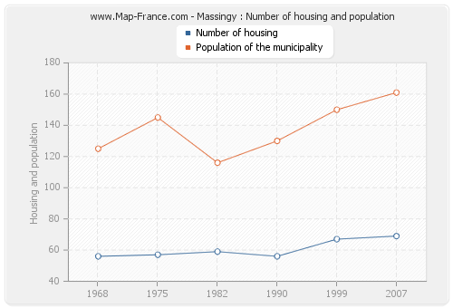 Massingy : Number of housing and population