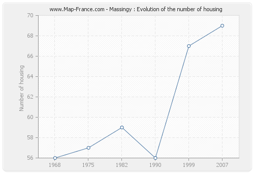 Massingy : Evolution of the number of housing