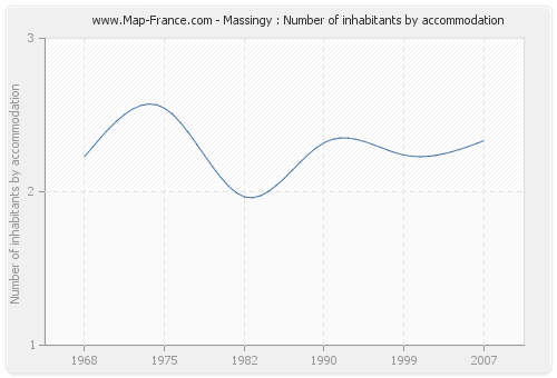 Massingy : Number of inhabitants by accommodation