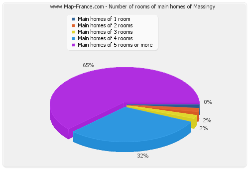Number of rooms of main homes of Massingy