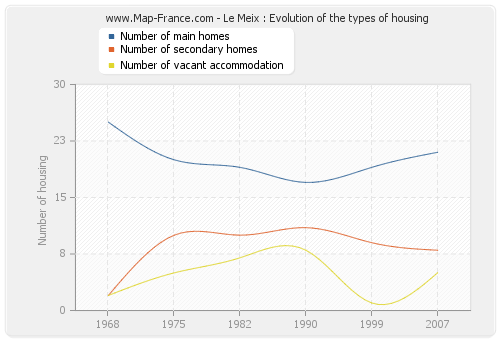 Le Meix : Evolution of the types of housing