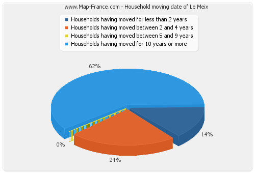 Household moving date of Le Meix