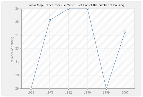 Le Meix : Evolution of the number of housing