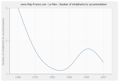 Le Meix : Number of inhabitants by accommodation