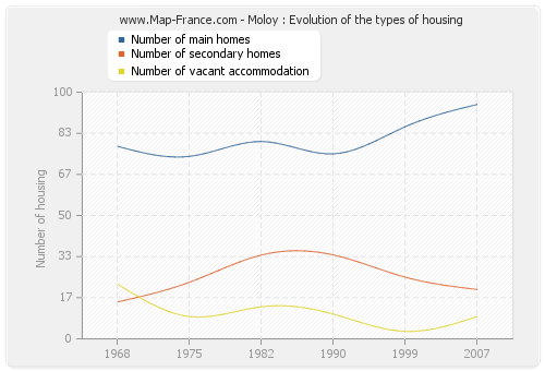 Moloy : Evolution of the types of housing
