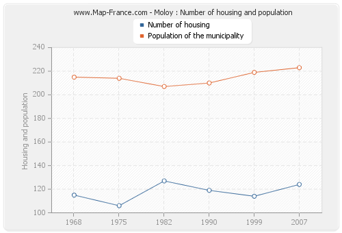 Moloy : Number of housing and population