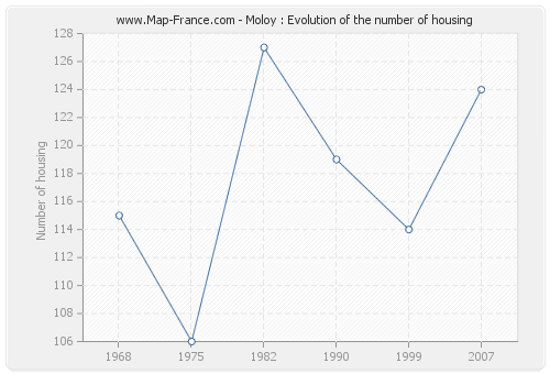 Moloy : Evolution of the number of housing