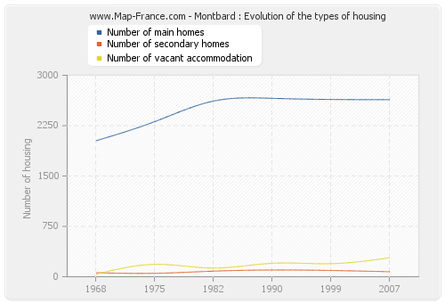 Montbard : Evolution of the types of housing