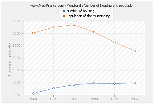 Montbard : Number of housing and population